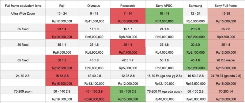 Perbandingan harga di toko kamera online, tahun 2015
